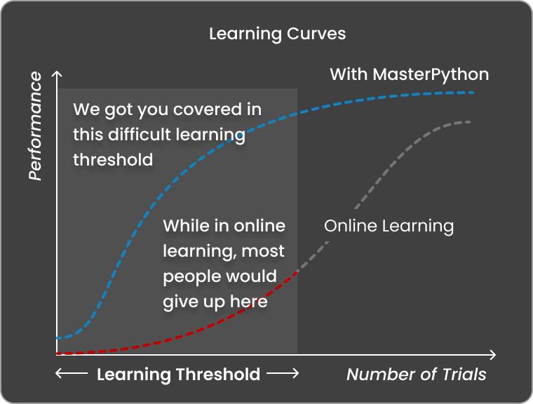 MasterPython helps you pass through the Learning Threshold - Best Python Courses in Hong Kong & Singapore